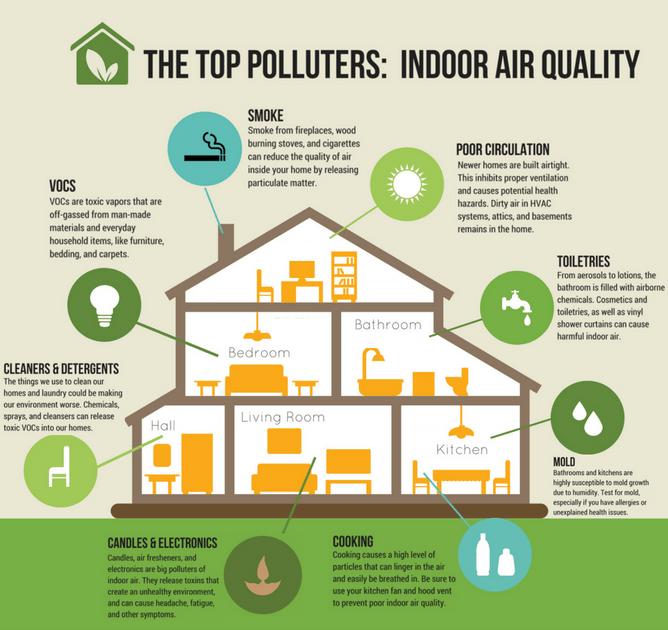 Bạn biết gì về thuật ngữ Chất lượng không khí trông nhà?